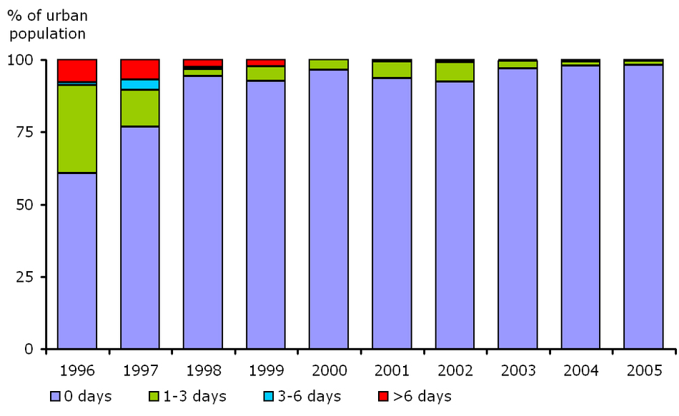 Percentage of urban population resident in areas for days per year with SO2 concentration exceeding daily limit value, EEA member countries, 1996-2005