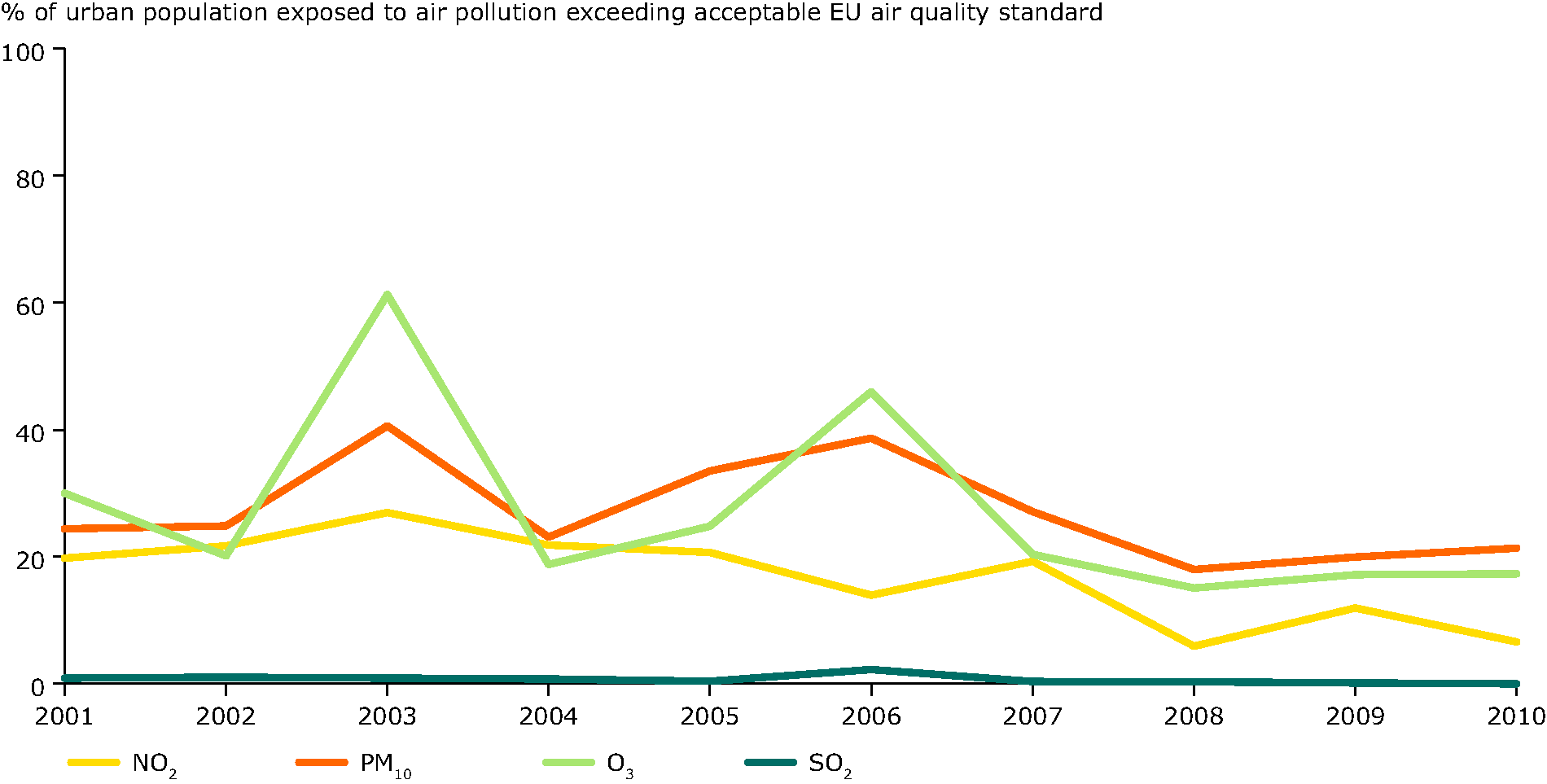 Percentage of urban population resident in areas where pollutant concentrations are higher than selected limit/target values, 2001-2010 (EU-27)