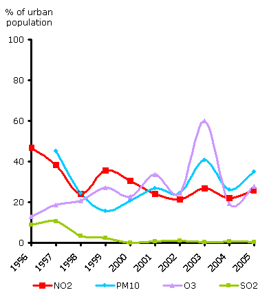 Percentage of urban population resident in areas where pollutant concentrations are higher than selected limit/target values, EEA member countries, 1996-2005