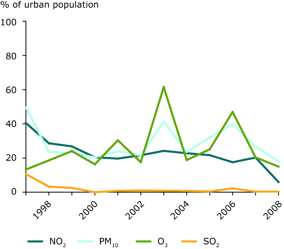 Percentage of urban population resident in areas where pollutant concentrations are higher than selected limit/target values, EEA member countries, 1997-2008