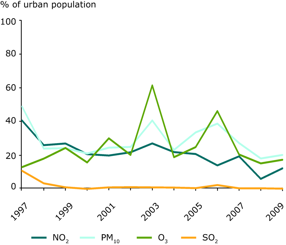 Percentage of urban population resident in areas where pollutant concentrations are higher than selected limit/target values, 1997-2009 (EU-27)