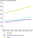 Persons employed in recycling activities in the EU (*), Norway and Switzerland per million inhabitants, 2000–2007