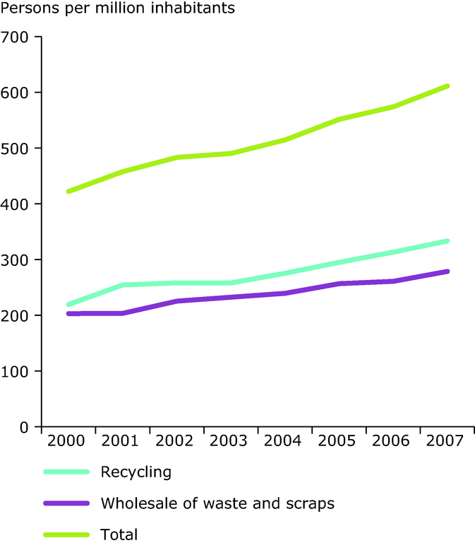 http://www.eea.europa.eu/data-and-maps/figures/persons-employed-in-recycling-activities/persons-employed-in-recycling-activities/image_large