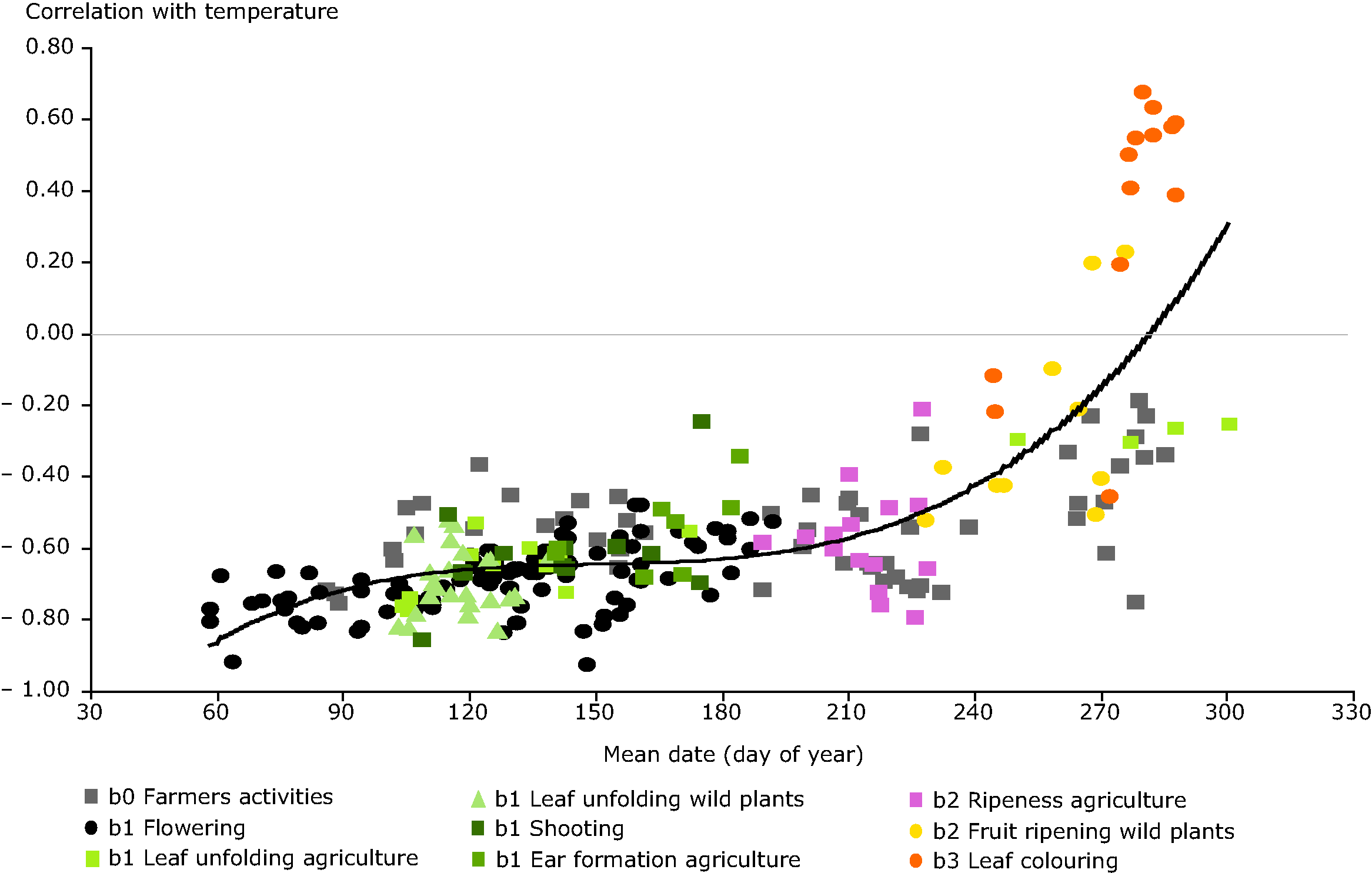 Phenological sensitivity to temperature changes