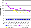 Phosphate concentrations in rivers in western and northern Europe and in accession countries