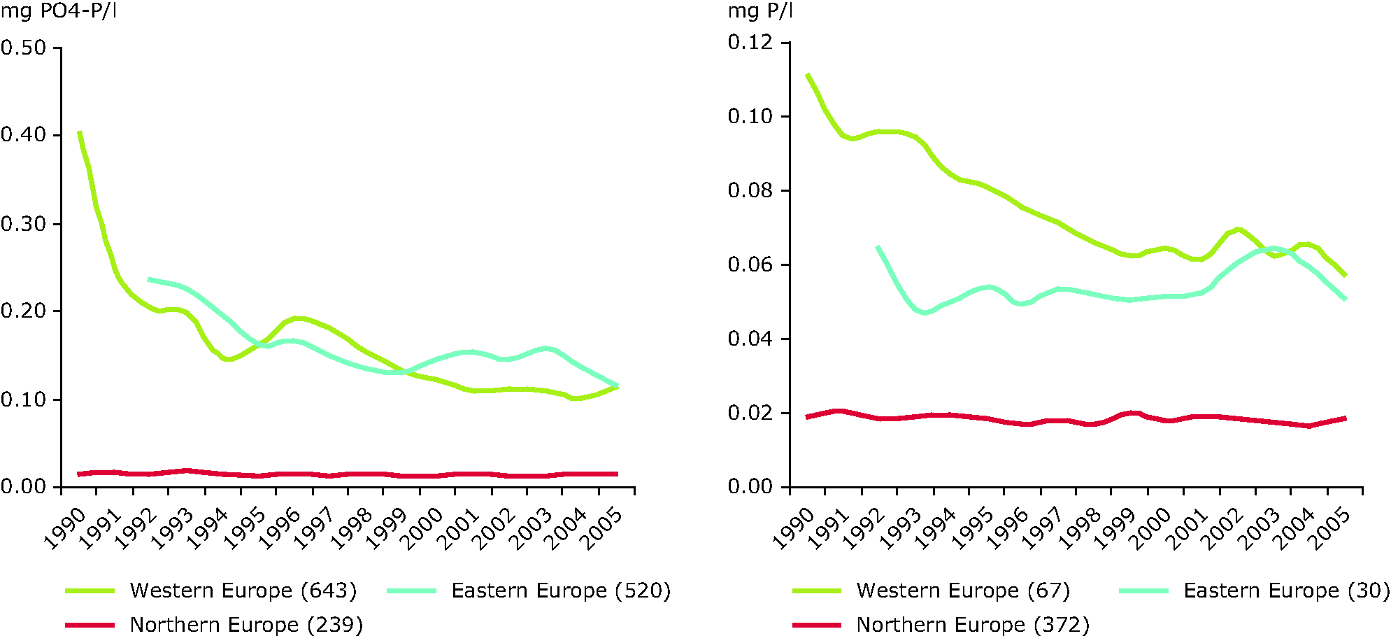 Phosphorus concentrations in rivers (left; ortophosphate) and lakes (right; total phosphorus) between 1990 and 2005 in different regions of Europe.