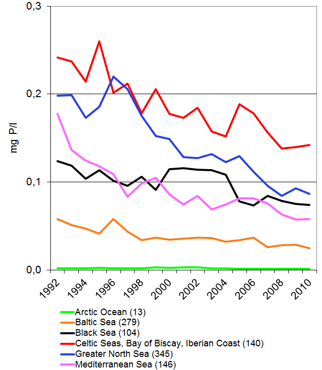 Phosphorus concentrations in rivers (orthophosphate) between 1992 and 2010 in different sea regions of Europe