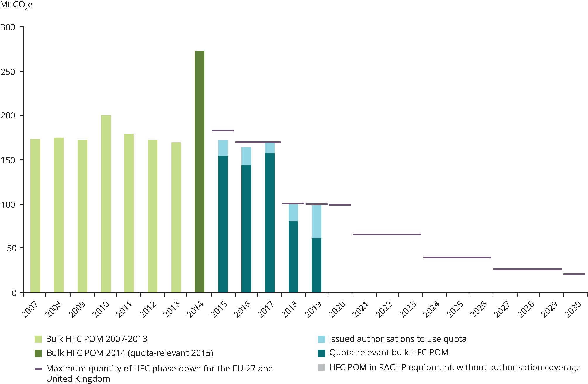 EU progress under the hydrofluorocarbon phase-down set out in the EU F-gas Regulation