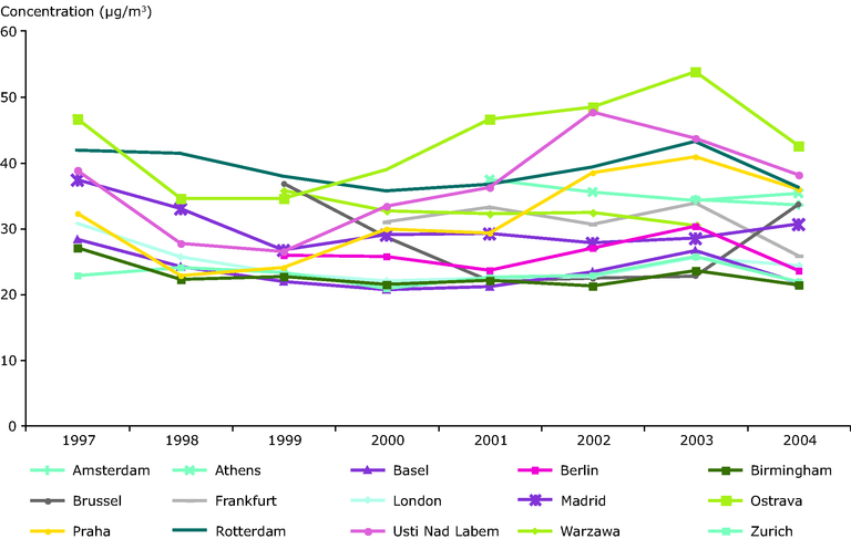 https://www.eea.europa.eu/data-and-maps/figures/pm10-annual-average-inter-annual-variations-1997-2004-at-selected-urban-background-stations/figure-3-21-air-pollution-1990_2004.eps/image_large