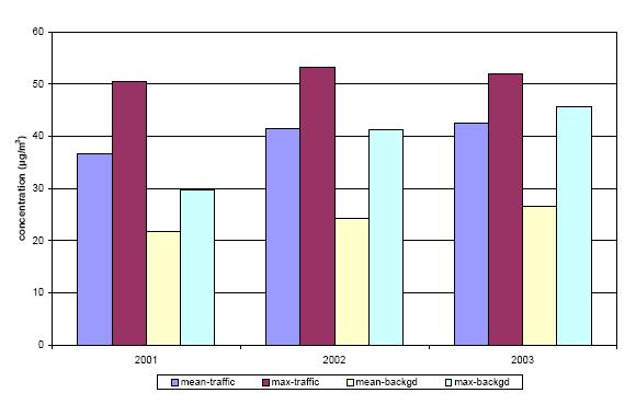 https://www.eea.europa.eu/data-and-maps/figures/pm10-mean-and-maximum-values-1/Figure2/image_large