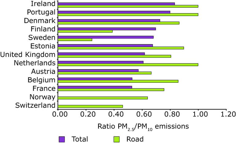http://www.eea.europa.eu/data-and-maps/figures/pm2-5-pm10-emissions-ratios-total-and-for-road-transport/figure-3-13-air-pollution-1990-2004.eps/image_large