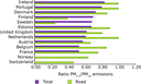 PM2.5/PM10 emissions ratios, total and for road transport