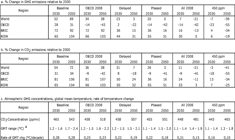 Policy scenarios compared to Baseline: GHG emissions, CO2 emissions and global temperature change, 2000-2050