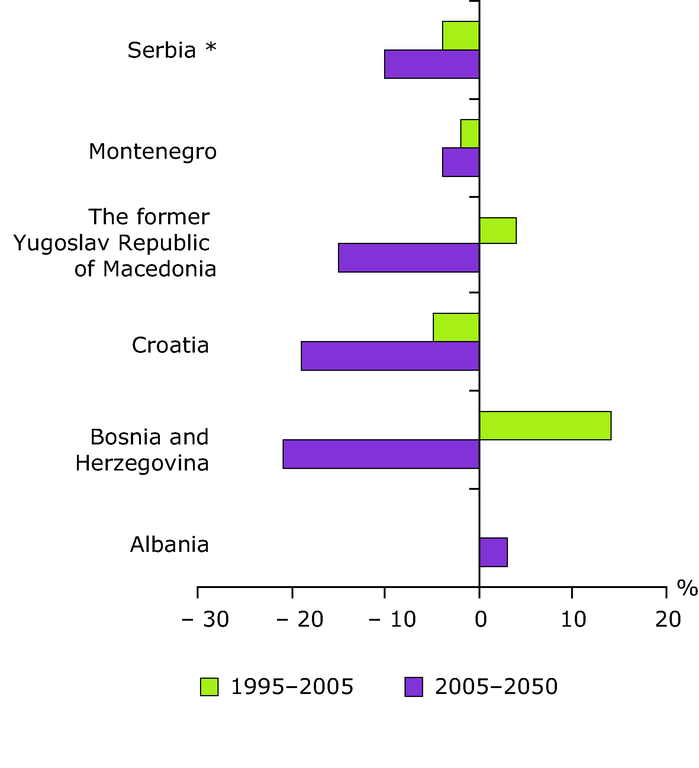 http://www.eea.europa.eu/data-and-maps/figures/population-growth-and-decline-in/population-growth-and-decline-eps/image_large