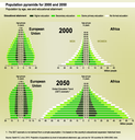 Population pyramids for 2000 and 2050. Population by age, sex and educational attainment