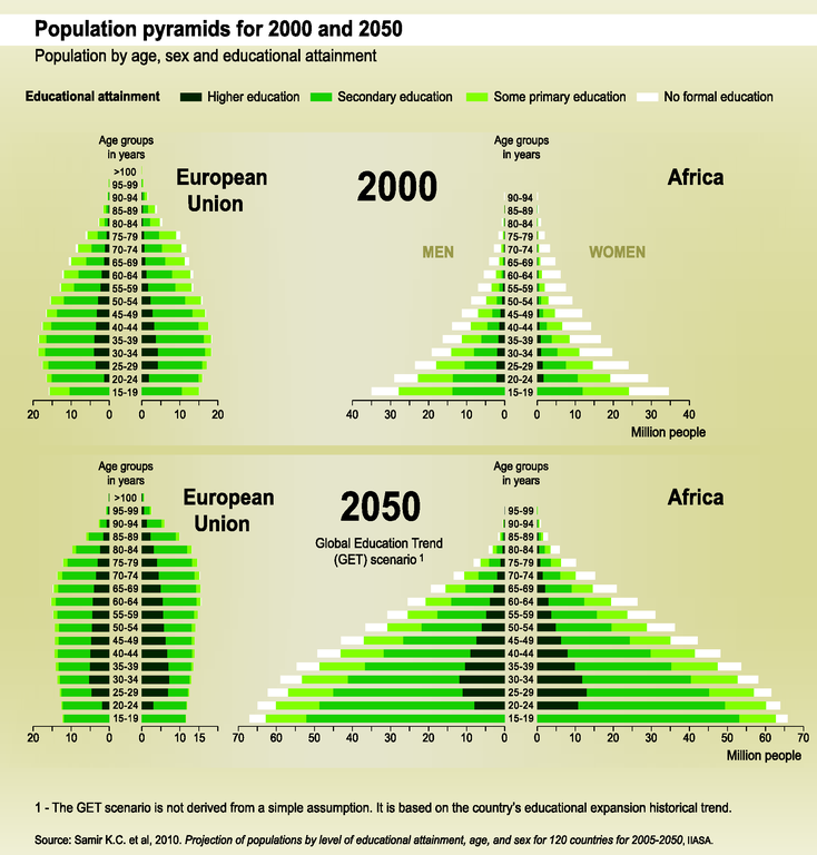 http://www.eea.europa.eu/data-and-maps/figures/population-pyramids-for-2000-and/trend01-3g-soer2010-eps/image_large