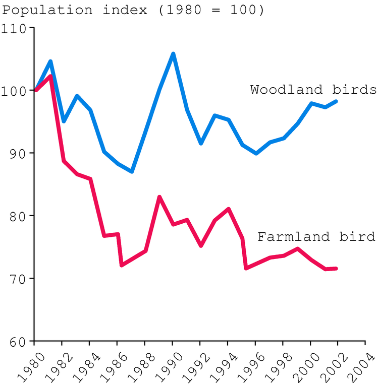 http://www.eea.europa.eu/data-and-maps/figures/population-trend-common-birds/fig1.eps/image_large