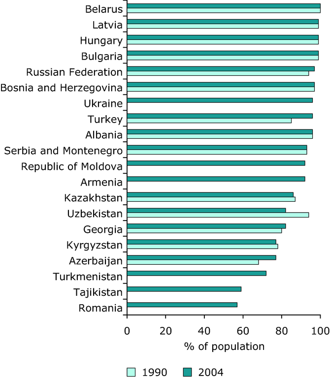 https://www.eea.europa.eu/data-and-maps/figures/population-with-access-to-an-improved-water-source-household-connection-public-standpipe-protected-wells-and-springs-selected-countries-1990-and-2004/chapter-2-3-figure-2-3-7-belgrade.eps/image_large