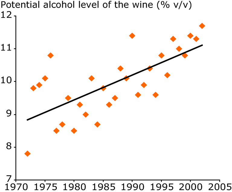 http://www.eea.europa.eu/data-and-maps/figures/potential-alcohol-level-at-harvest-for-riesling-in-alsace-france-1972-2003/figure-5-37-climate-change-2008-alcoholrieslingduchene.eps/image_large