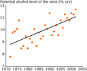 Potential alcohol level at harvest for Riesling in Alsace (France) 1972-2003