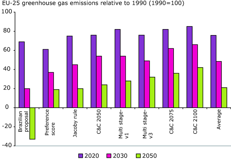 https://www.eea.europa.eu/data-and-maps/figures/potential-emission-reduction-targets-for-the-eu-25-under-various-approaches/figure-3-6-left.eps/image_large