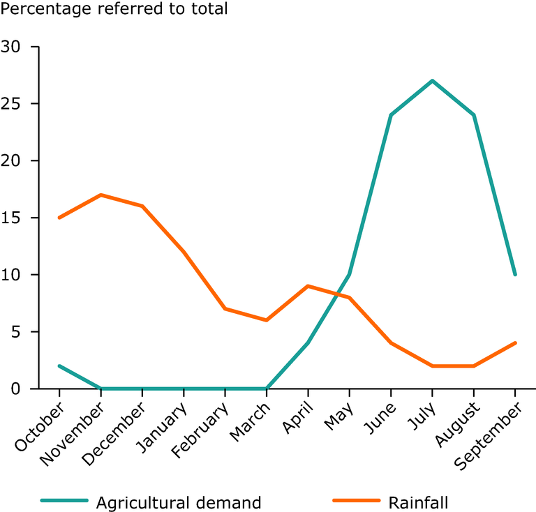 http://www.eea.europa.eu/data-and-maps/figures/precipitation-versus-agricultural-demand-patterns/precipitation-versus-agricultural-demand-patterns/image_large