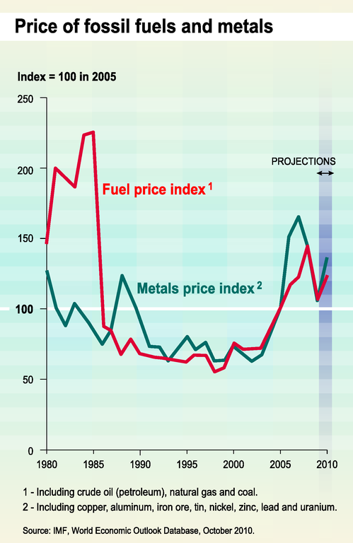 http://www.eea.europa.eu/data-and-maps/figures/price-of-fossil-fuels-and-metals/trend07-1g-soer2010-eps/image_large