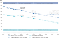 Primary and final energy consumption in the EU, 2005-2016, 2020 and 2030 targets and 2050 indicative levels of the EU Energy Roadmap
