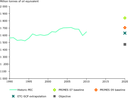 Primary energy consumption and the 2020 objective