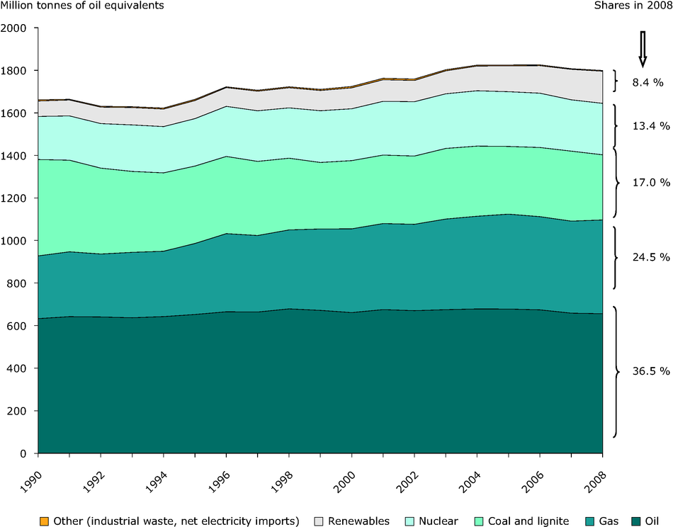 Primary energy consumption by fuel in the EU-27, 1990-2008