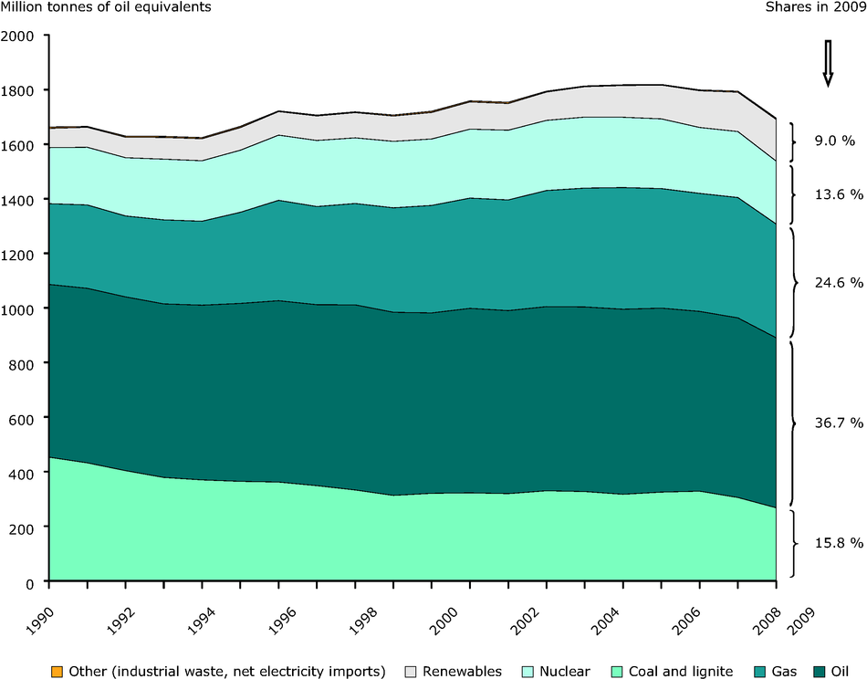 Primary energy consumption by fuel in the EU-27