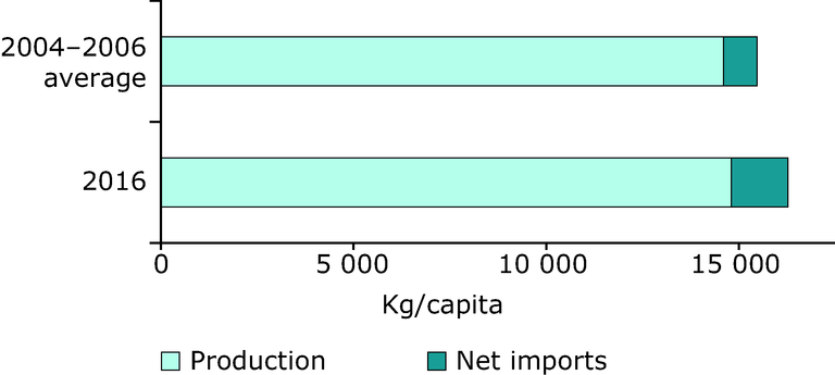 https://www.eea.europa.eu/data-and-maps/figures/production-and-net-imports-of/production-and-net-imports-of/image_large
