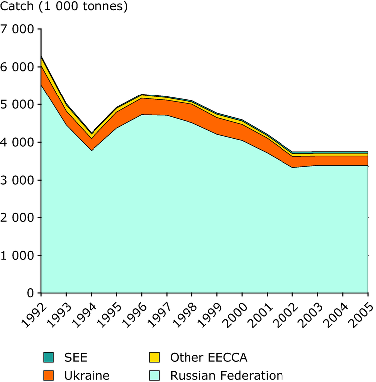 https://www.eea.europa.eu/data-and-maps/figures/production-by-the-fishing-fleets-of-eecca-and-see-1992-2005/figure-5-6-eea-unep.eps/image_large