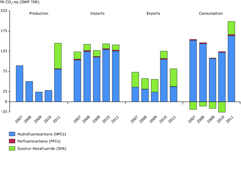 https://www.eea.europa.eu/data-and-maps/figures/production-imports-exports-and-consumption/clim048-2013_consumption-timeline_v1.eps/image_large