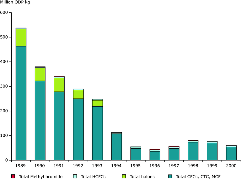 http://www.eea.europa.eu/data-and-maps/figures/production-of-ozone-depleting-substances-eea-31-1989-2000/eea1242v_csi-06.eps/image_large