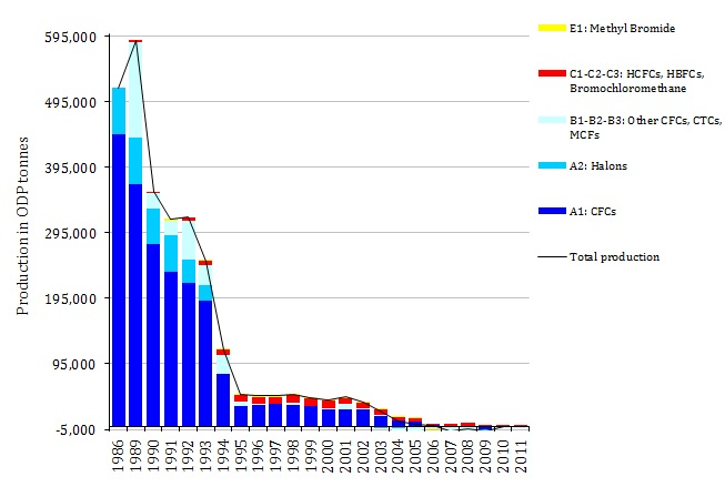 Production of ozone depleting substances (EEA-32), 1986-2011