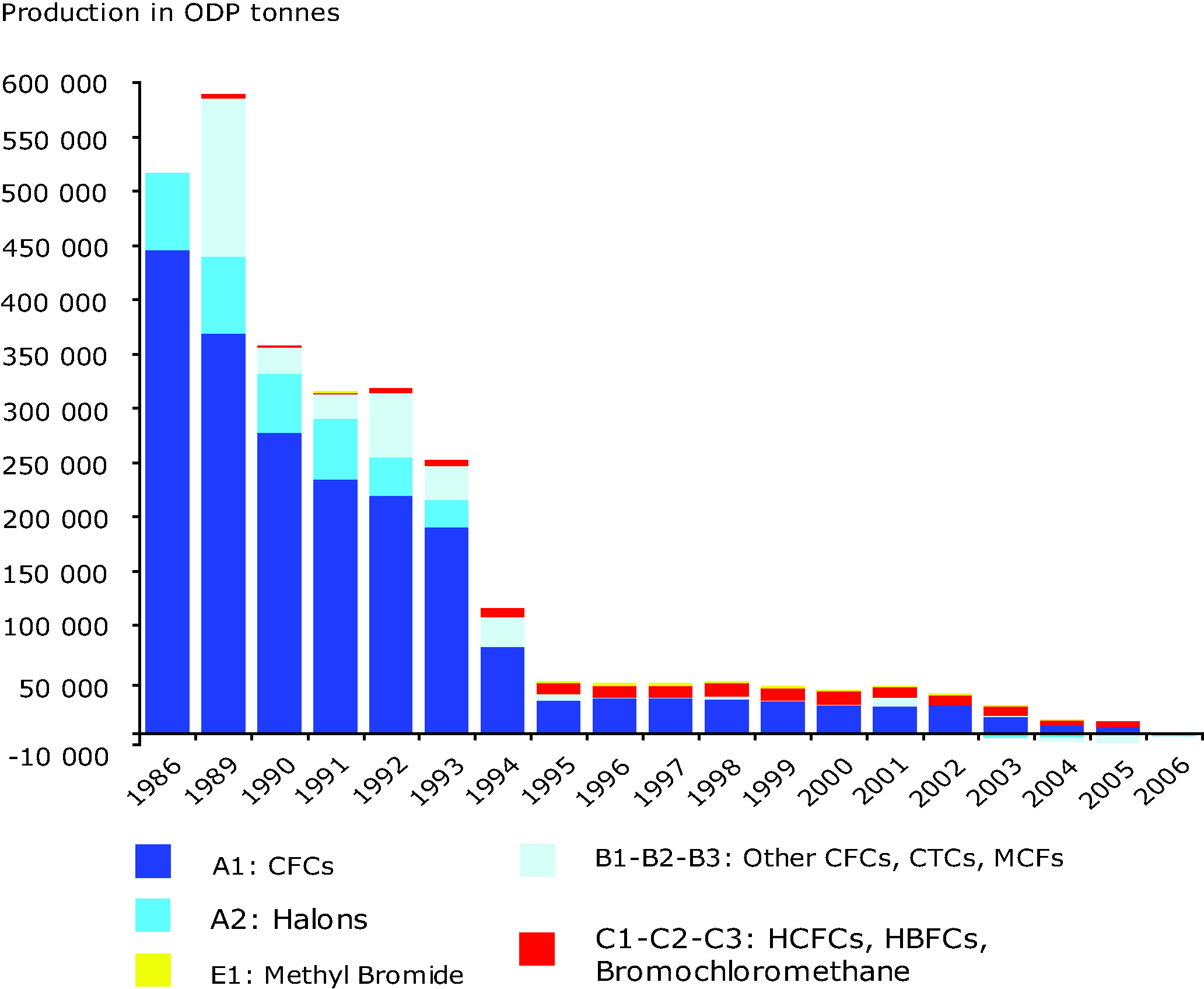 Production of ozone depleting substances in EEA member countries, 1986-2006