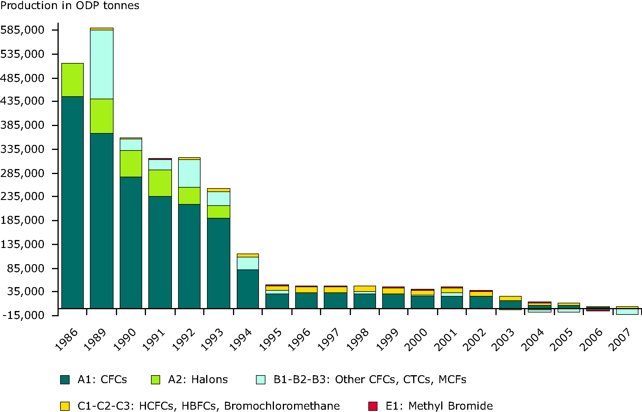 Production of ozone depleting substances in EEA member countries, 1986-2007