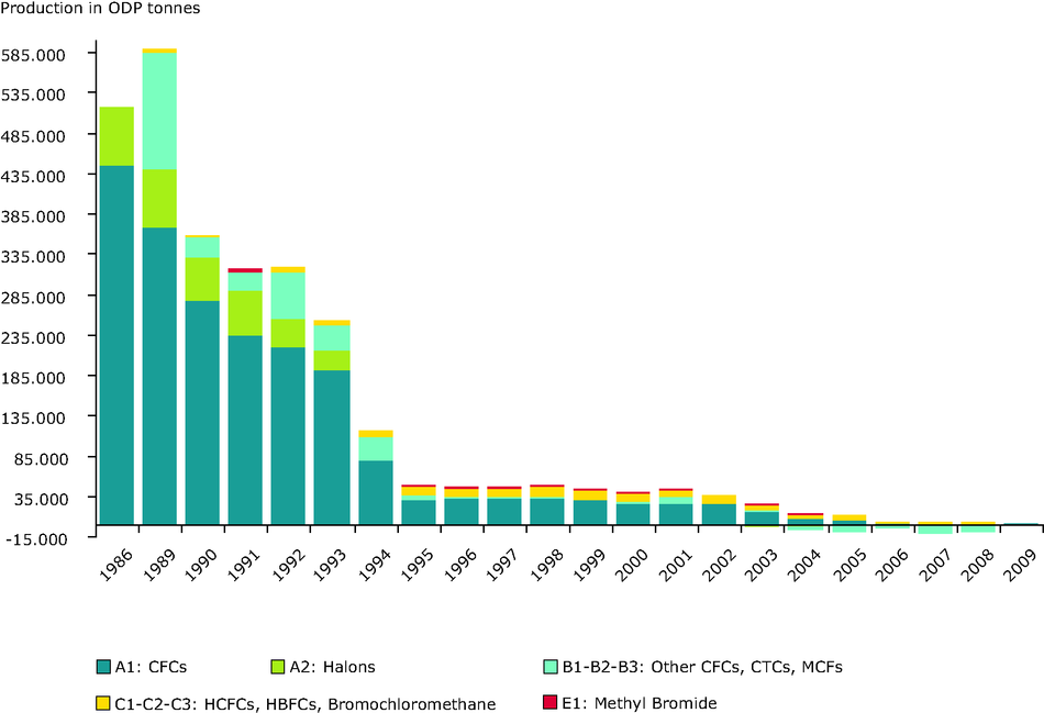 Production of ozone depleting substances in EU-27, 1986-2009