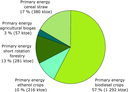 Production of renewable energy from agricultural sources (EU-15)
