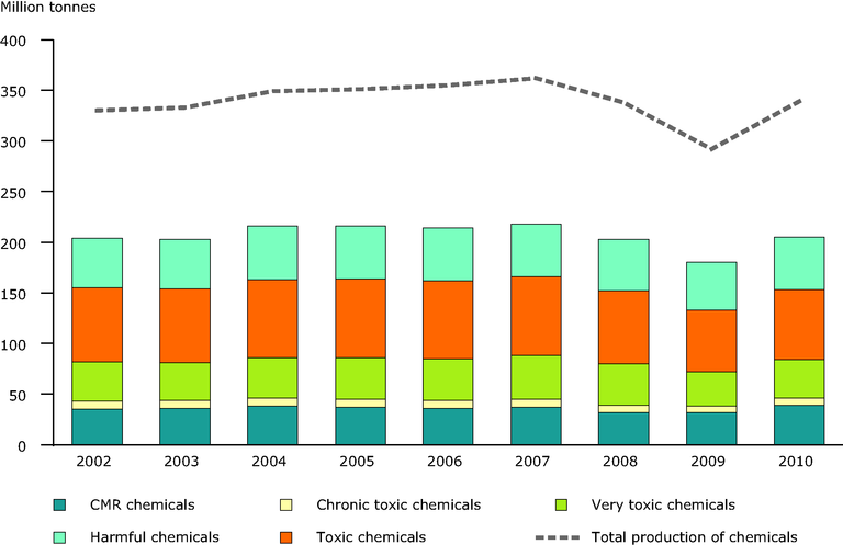 http://www.eea.europa.eu/data-and-maps/figures/production-of-toxic-chemicals-by/figure-2-2-environment-and-health.eps/image_large
