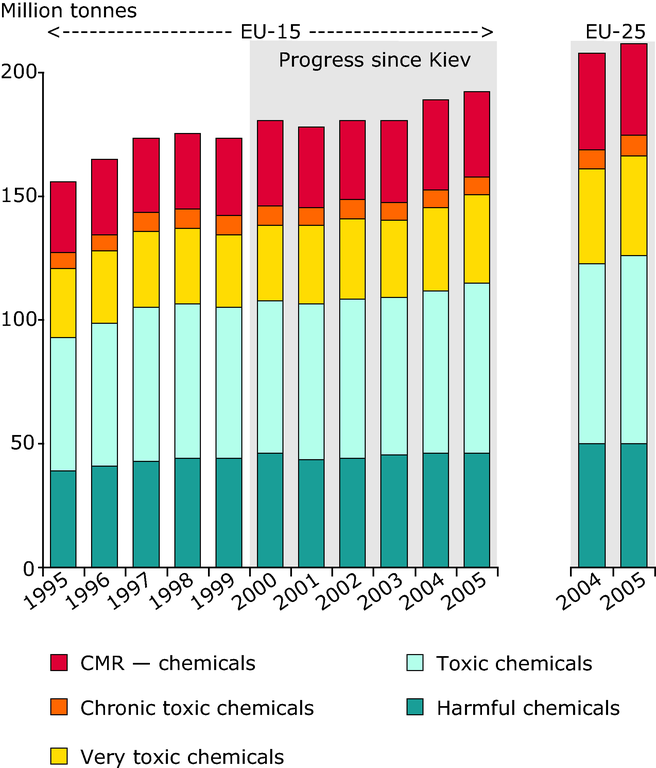 https://www.eea.europa.eu/data-and-maps/figures/production-of-toxic-chemicals-in-the-european-union/chapter-2-5-figure-2-5-2-belgrade.eps/image_large