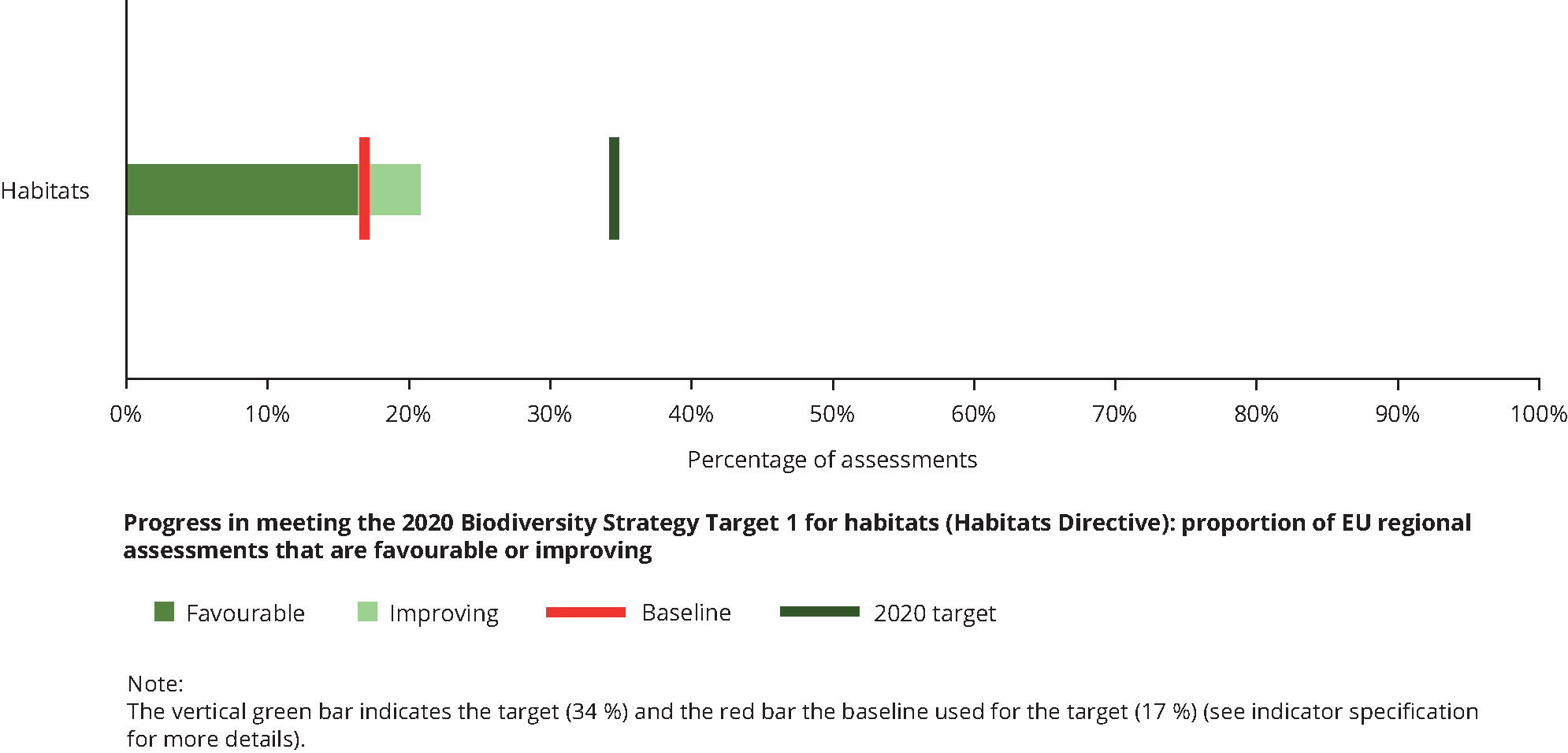 Progress in meeting the 2020 Biodiversity Strategy Target 1 for habitats (Habitats Directive): proportion of EU regional assessments that are favourable or improving