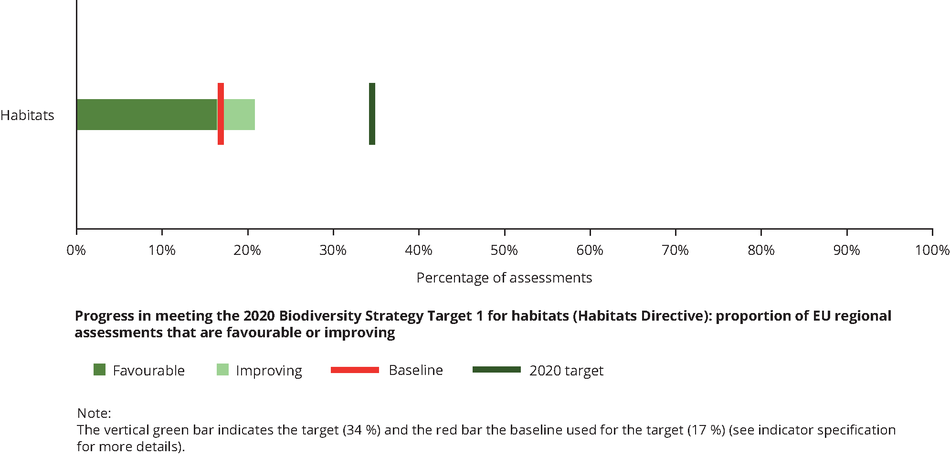 Mid-term review of the eu biodiversity strategy