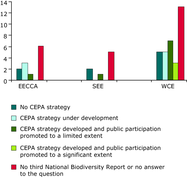 https://www.eea.europa.eu/data-and-maps/figures/progress-in-the-implementation-of-the-communication-education-and-public-awareness-cepa-programme/chapter-4-figure-4-13-belgrade.eps/image_large