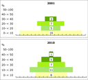 Progress of European countries up the material recycling hierarchy, 2001–2010