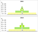 Progress of European countries up the municipal bio-waste recycling hierarchy, 2001–2010
