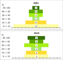 Progress of European countries up the recycling hierarchy (material and bio-waste recycling), 2001–2010