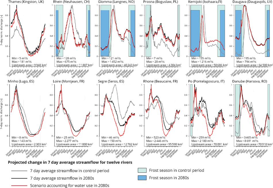 Projected change in seasonal streamflow for twelve rivers