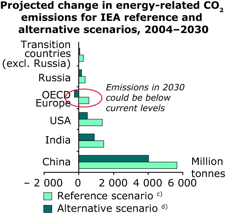 http://www.eea.europa.eu/data-and-maps/figures/projected-change-in-energy-related-co2-emissions-for-iea-reference-and-alternative-scenarios-2004-2030/annex-3-cc-outlook-iea-change.eps/image_large